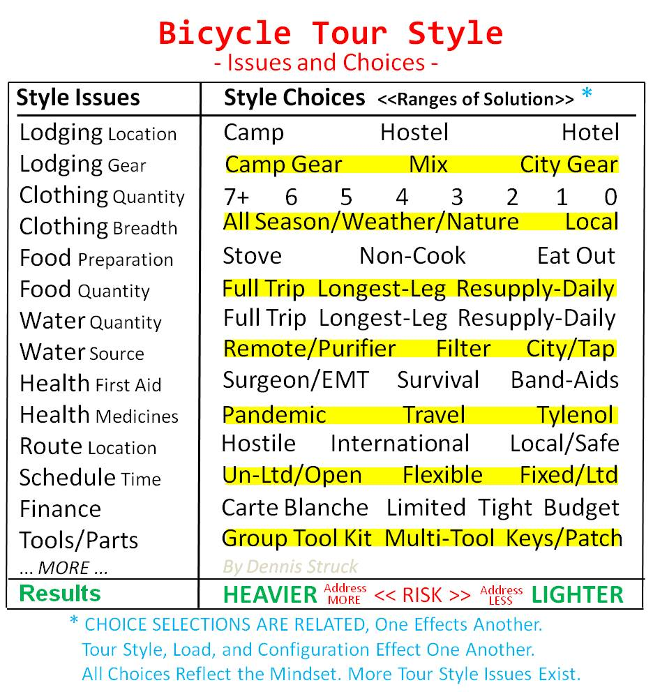 About bicycle touring issues self couple groups expeditions bicycle tour style geenschuldenfo Images