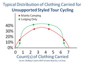 Typical Bell Curve like Distribution of Clothing Counts Carried on a Bicycle Tour.