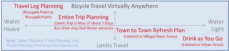 Bicycle Tour Water Planning Methods.