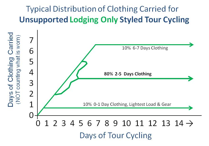 How much Clothing to Carry on a Non-Camping Bicycle Tour (self supported non-camping Bicycle tour, non-camping cycling tour, bicycle campaign, bicycle travel, cycle touring).