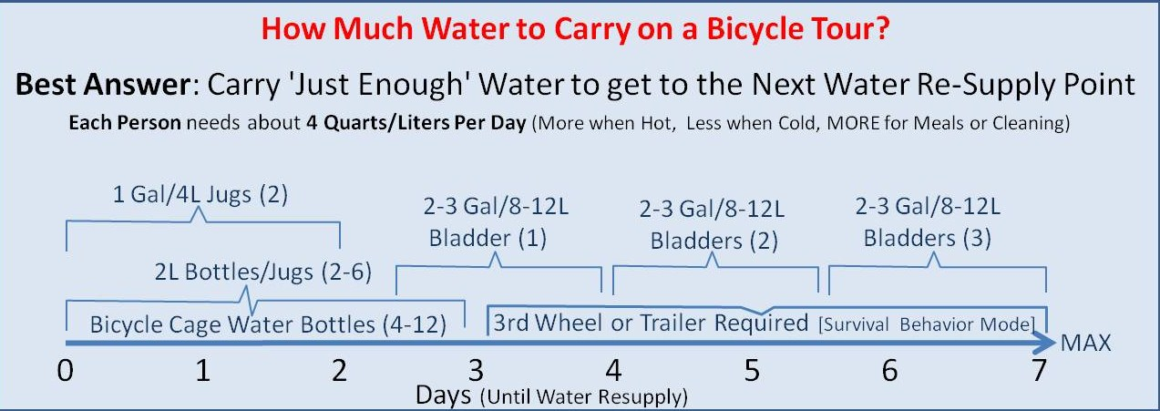 How much water should a Bicycle Tour Cyclist carry?